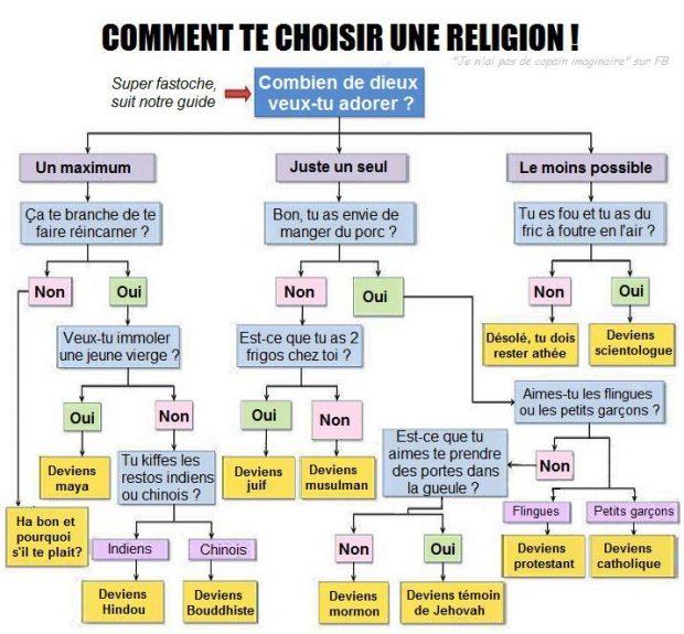 choisir-religion